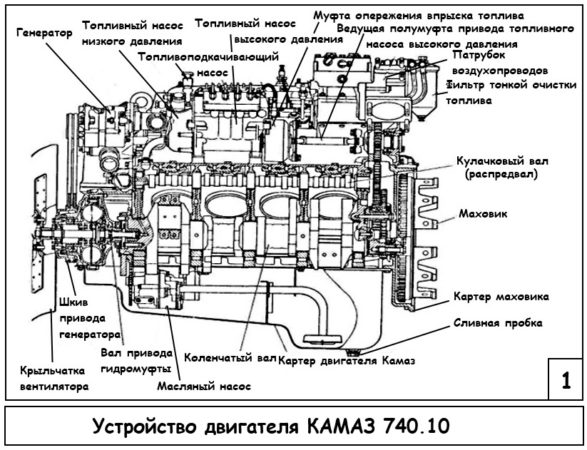 Двигатель «КамАЗ-53212»