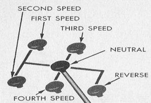 Рис 23. Схема переключения передач
