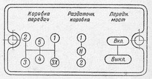 Рис 7. Алгоритм управления трансмиссией ЗИС и ЗИЛ до 1961 года включительно