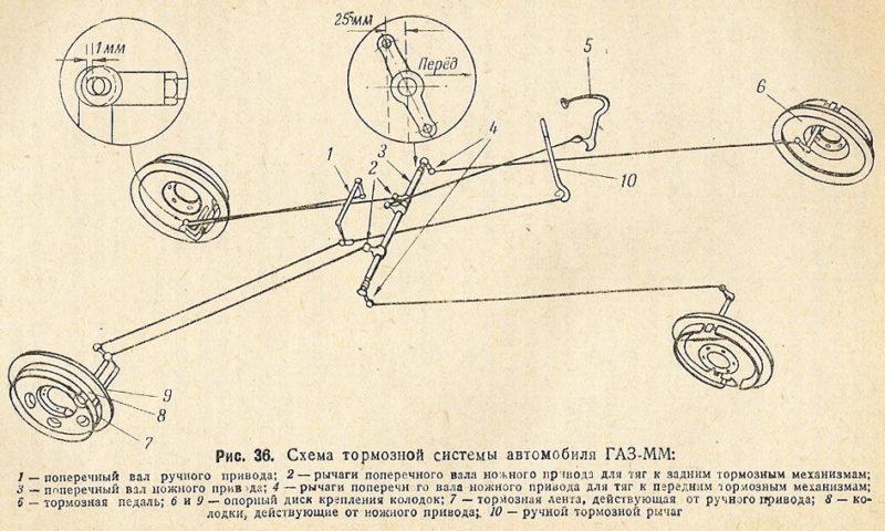 Схема тормозной системы ГАЗ-ММ
