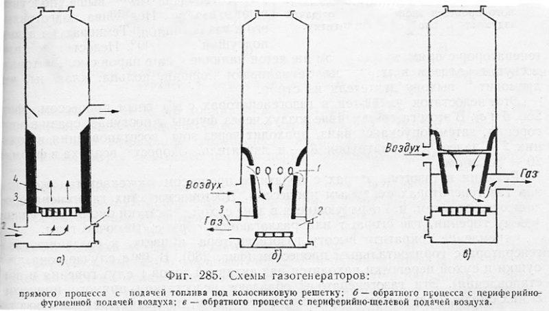 Схемы газогенераторов